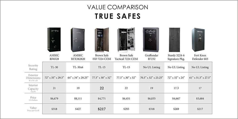 Gun Safe Reviews| Learn to tell the junk from the real safes